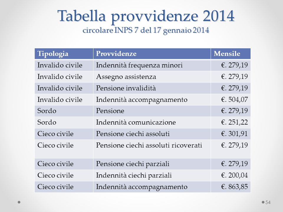 Tabella provvidenze 2014 circolare INPS 7 del 17 gennaio 2014
