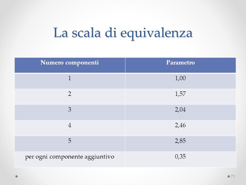 La scala di equivalenza