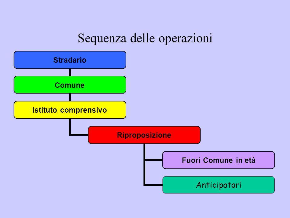 Sequenza delle operazioni