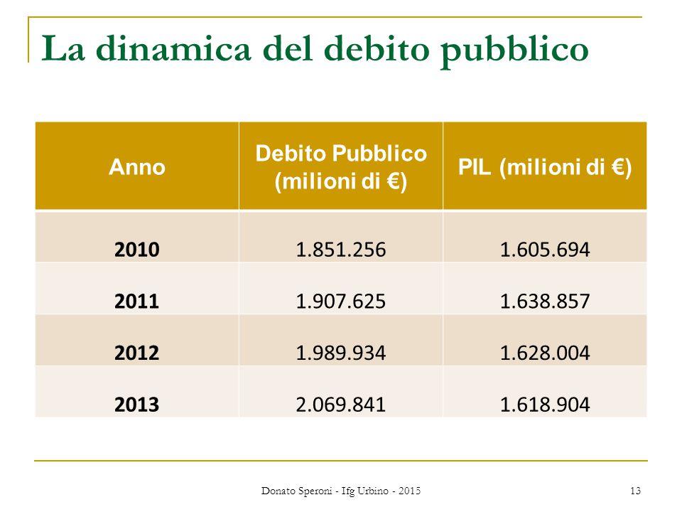 La dinamica del debito pubblico