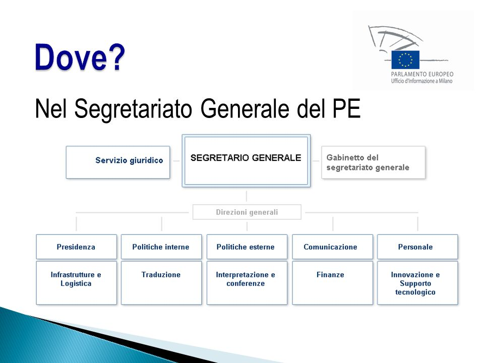 Dove Nel Segretariato Generale del PE