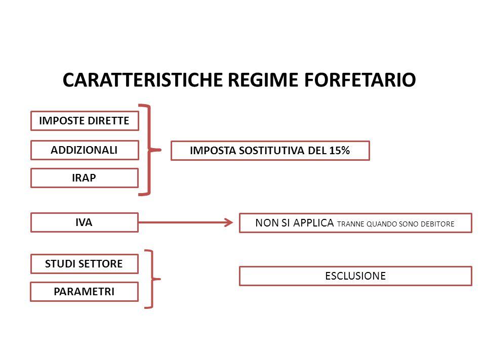 CARATTERISTICHE REGIME FORFETARIO