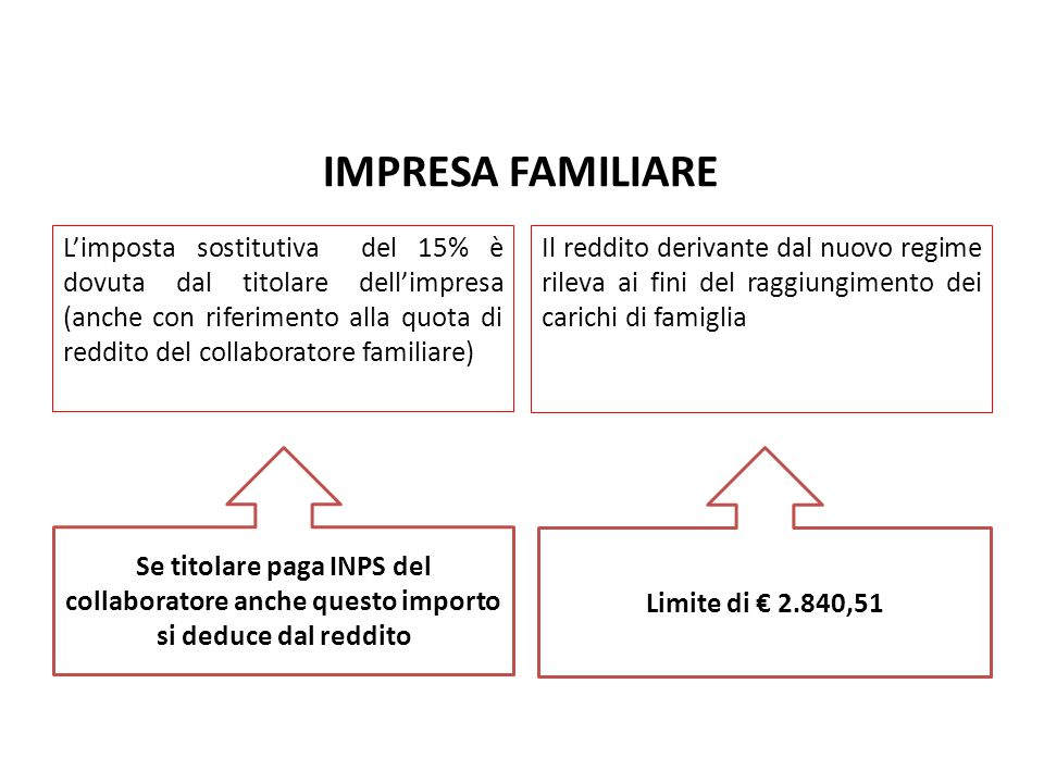 IMPRESA FAMILIARE Nuovo Regime Forfetario pag.