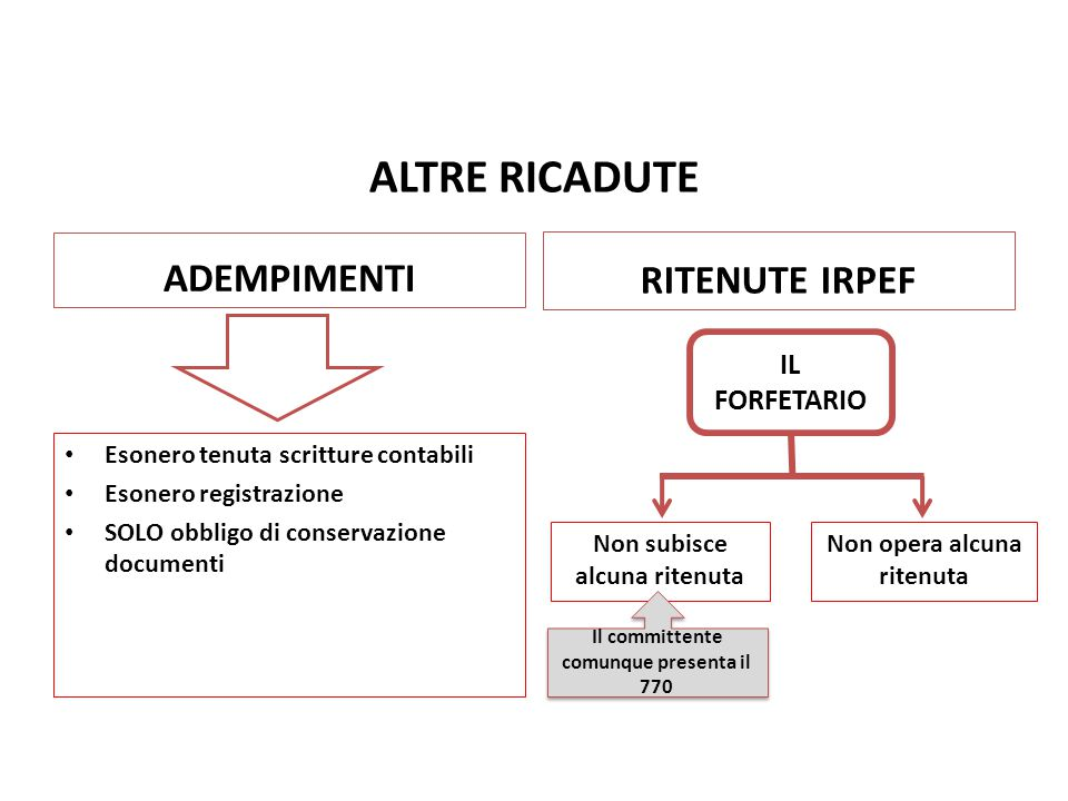 ALTRE RICADUTE ADEMPIMENTI RITENUTE IRPEF Nuovo Regime Forfetario pag.