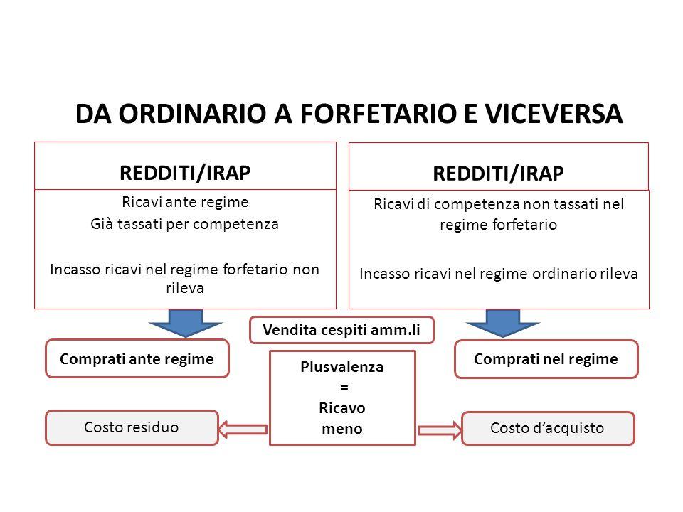 DA ORDINARIO A FORFETARIO E VICEVERSA