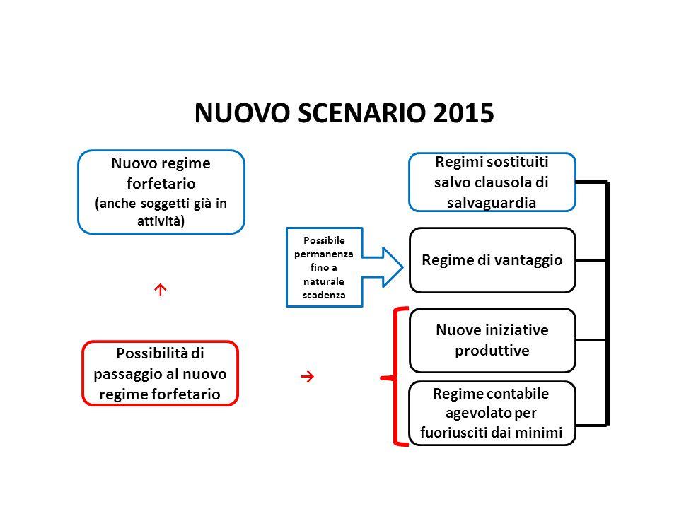 NUOVO SCENARIO 2015 Nuovo Regime Forfetario pag. Nuovo regime