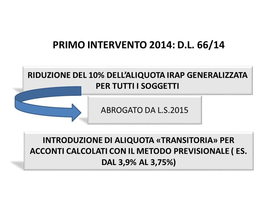 PRIMO INTERVENTO 2014: D.L. 66/14 Irap pag.