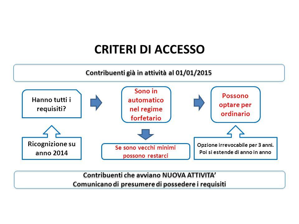 CRITERI DI ACCESSO Nuovo Regime Forfetario pag.