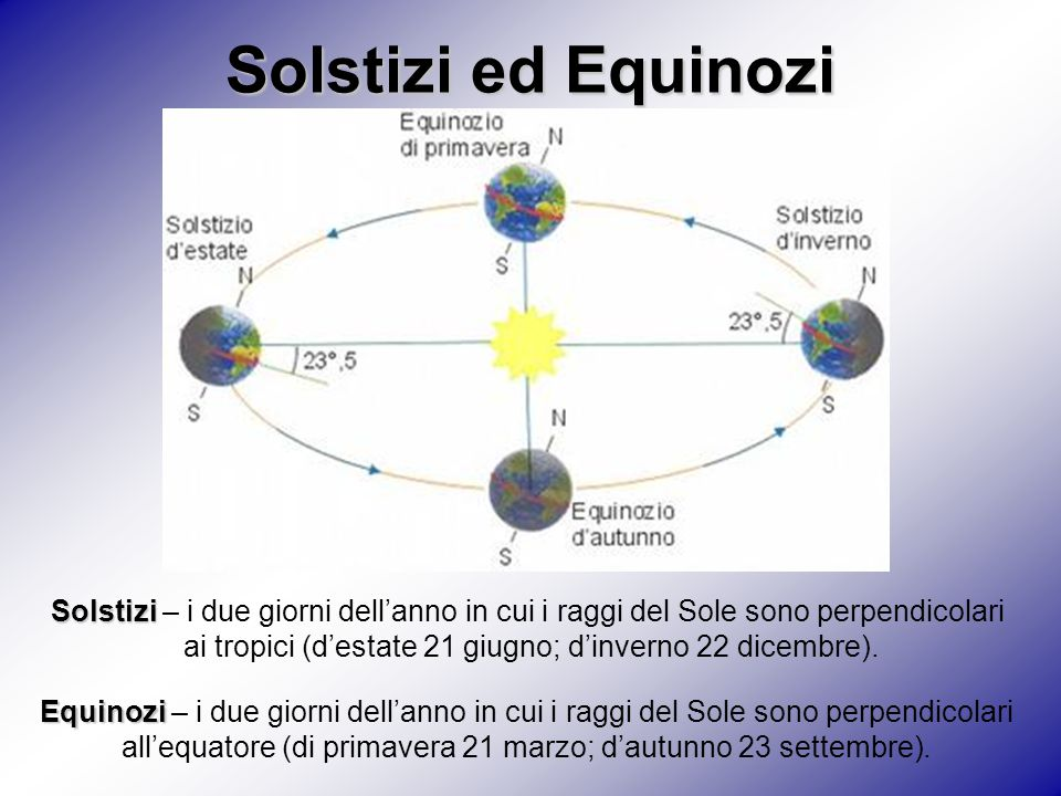 Solstizi ed Equinozi Solstizi – i due giorni dell'anno in cui i raggi del Sole sono perpendicolari.