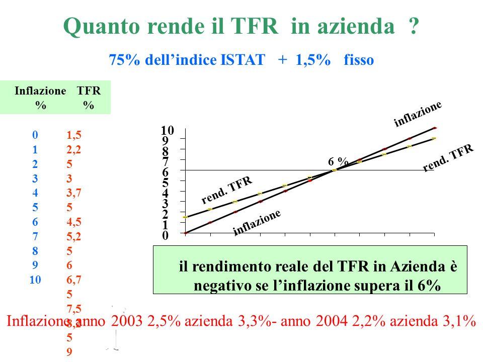 Quanto rende il TFR in azienda 75% dell'indice ISTAT + 1,5% fisso