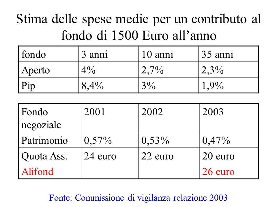 Fonte: Commissione di vigilanza relazione 2003