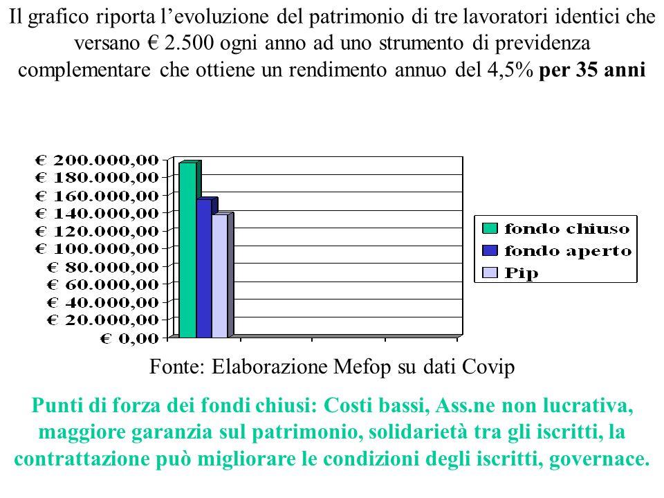 Fonte: Elaborazione Mefop su dati Covip