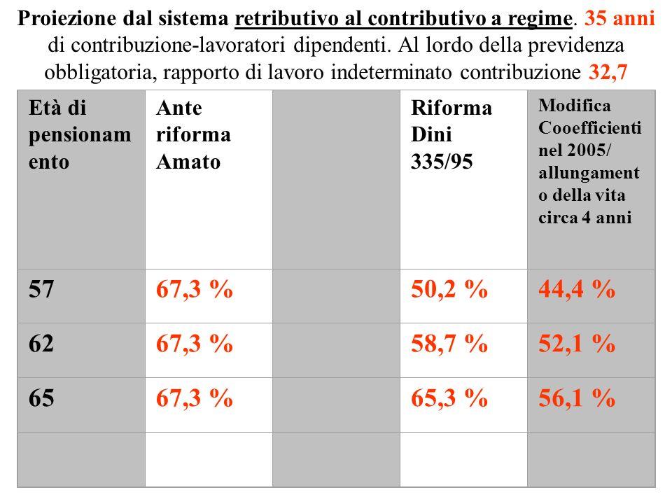 Proiezione dal sistema retributivo al contributivo a regime
