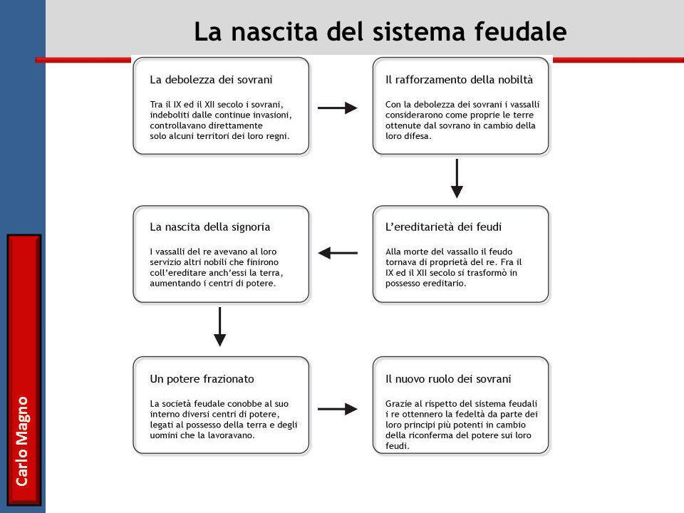 La nascita del sistema feudale