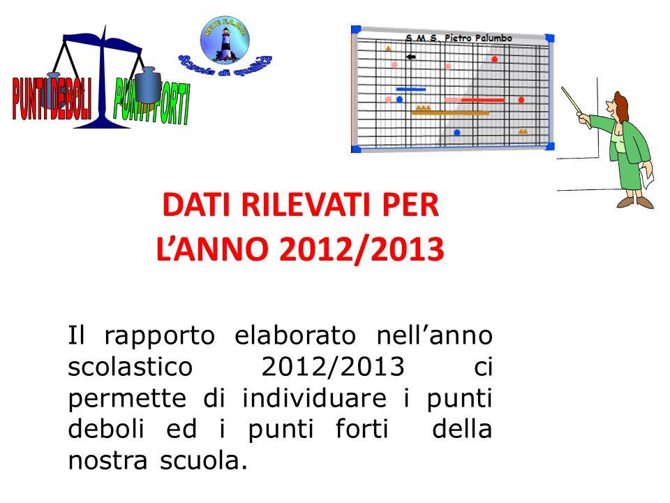 DATI RILEVATI PER L'ANNO 2012/2013