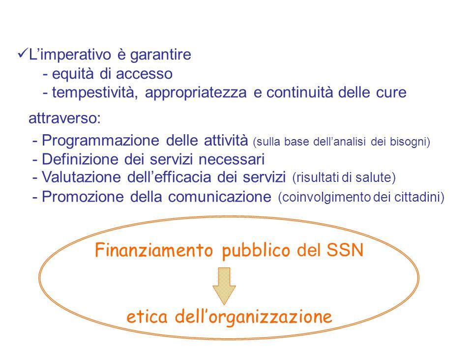 Finanziamento pubblico del SSN