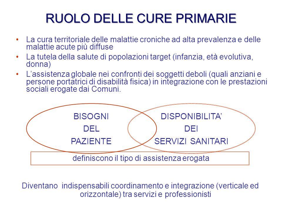 RUOLO DELLE CURE PRIMARIE