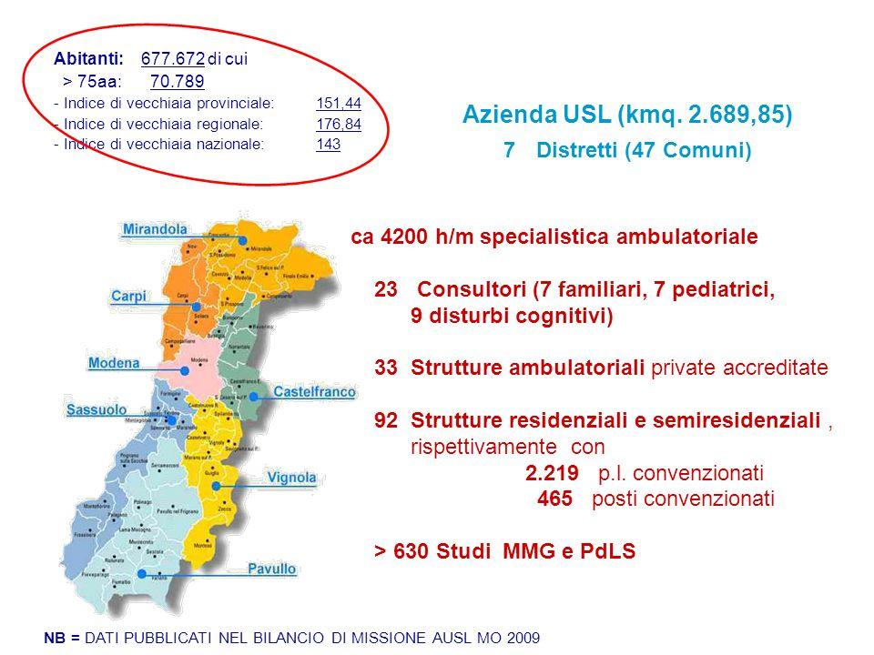 Azienda USL (kmq. 2.689,85) Distretti (47 Comuni)