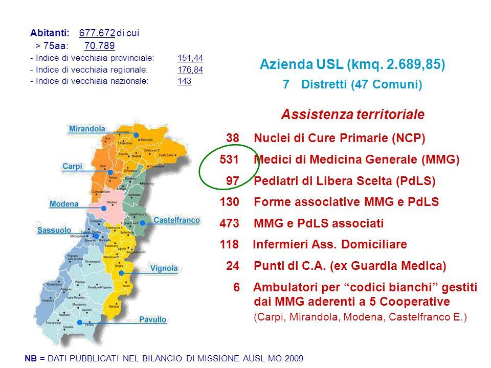Assistenza territoriale