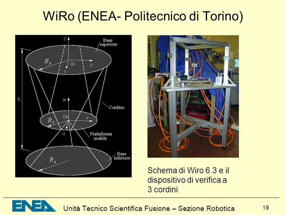 WiRo (ENEA- Politecnico di Torino)