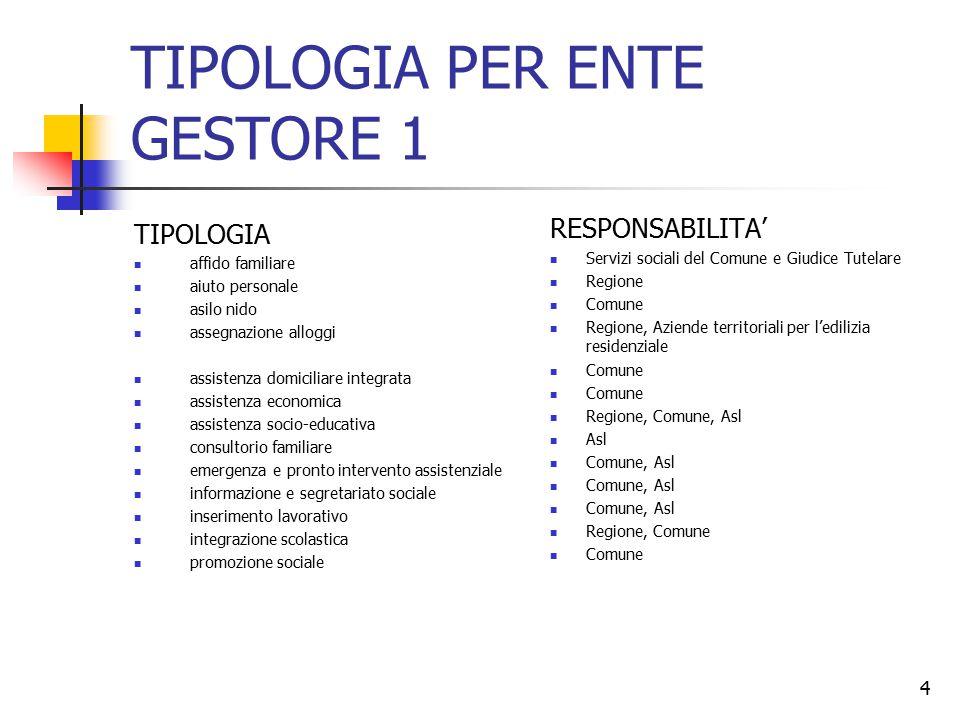 TIPOLOGIA PER ENTE GESTORE 1