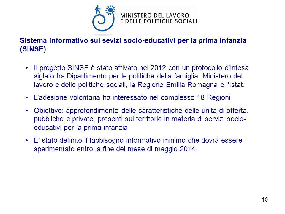 Sistema Informativo sui sevizi socio-educativi per la prima infanzia (SINSE)