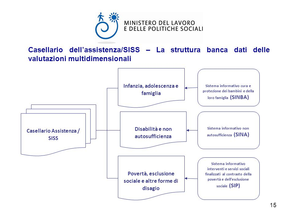 Casellario dell'assistenza/SISS – La struttura banca dati delle valutazioni multidimensionali