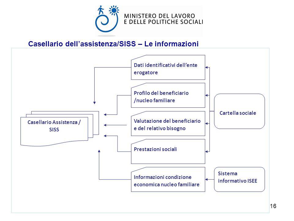 Casellario Assistenza / SISS