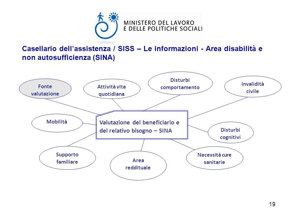 Casellario dell'assistenza / SISS – Le informazioni - Area disabilità e non autosufficienza (SINA)
