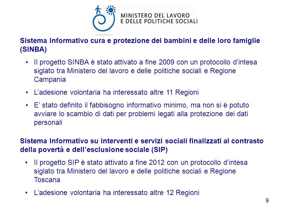 Sistema Informativo cura e protezione dei bambini e delle loro famiglie (SINBA)