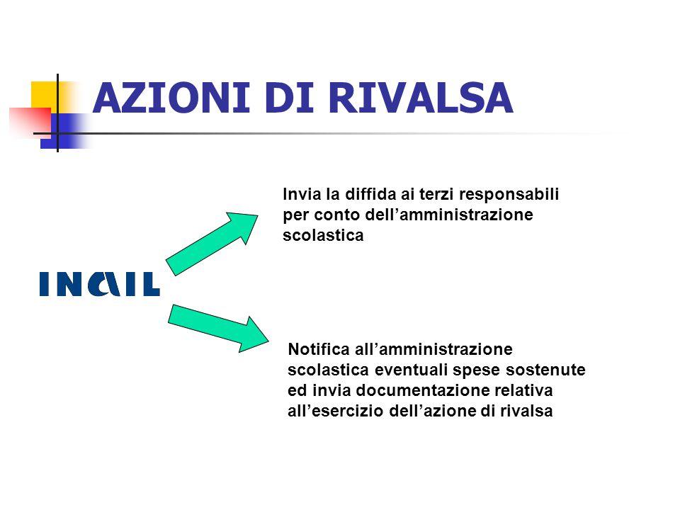 AZIONI DI RIVALSA Invia la diffida ai terzi responsabili per conto dell'amministrazione scolastica.