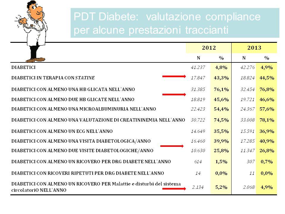 PDT Diabete: valutazione compliance