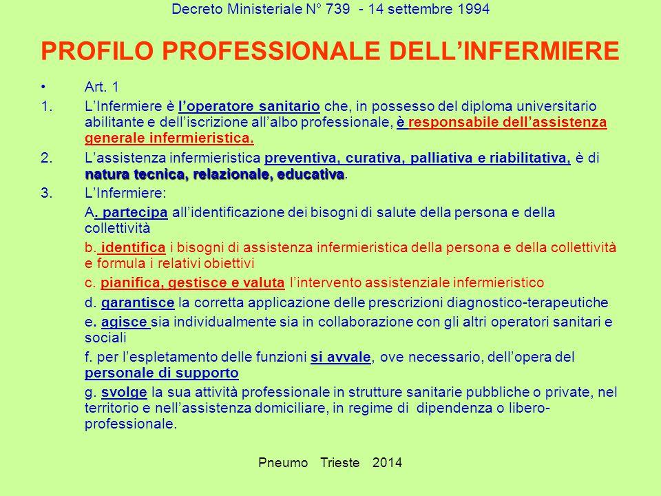 Decreto Ministeriale N° 739 - 14 settembre 1994 PROFILO PROFESSIONALE DELL'INFERMIERE