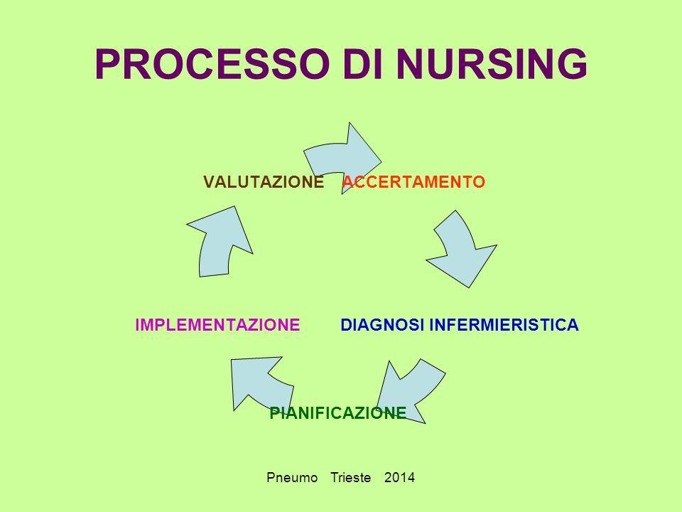 PROCESSO DI NURSING Pneumo Trieste 2014