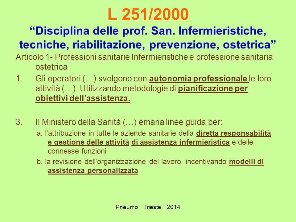L 251/2000 Disciplina delle prof. San