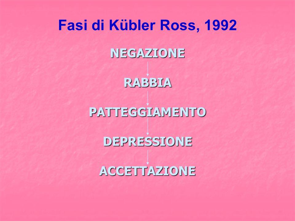 Fasi di Kübler Ross, 1992 NEGAZIONE RABBIA PATTEGGIAMENTO DEPRESSIONE