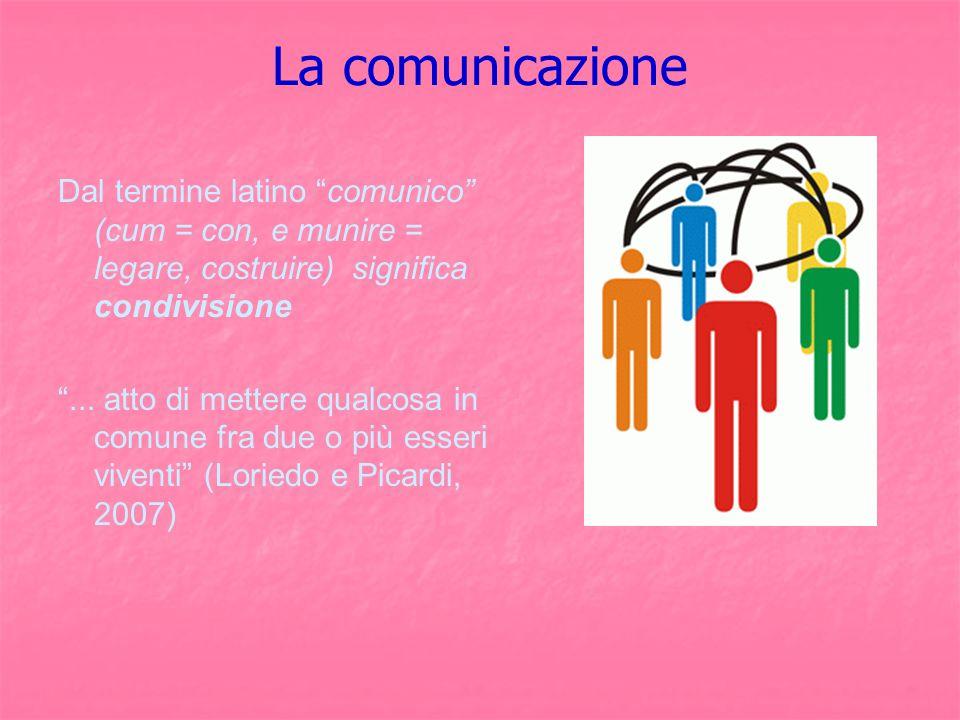 La comunicazione Dal termine latino comunico (cum = con, e munire = legare, costruire) significa condivisione.