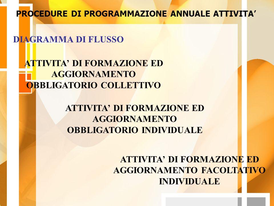 ATTIVITA' DI FORMAZIONE ED AGGIORNAMENTO OBBLIGATORIO COLLETTIVO