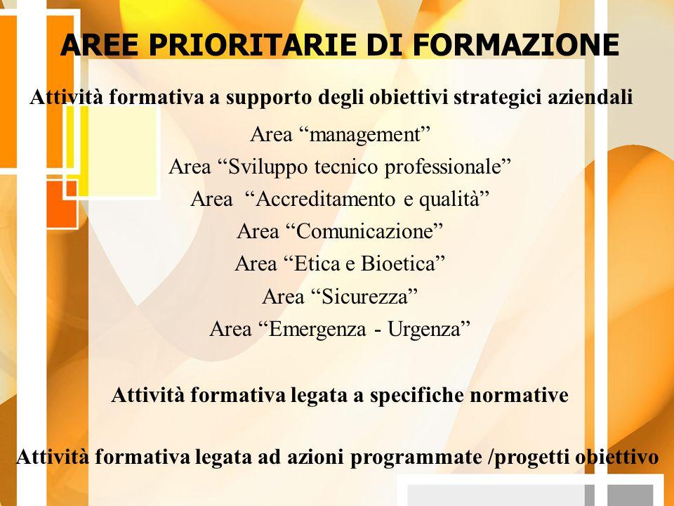 AREE PRIORITARIE DI FORMAZIONE