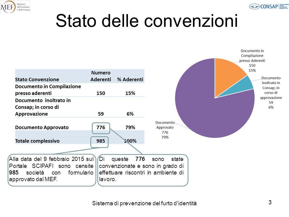 Stato delle convenzioni
