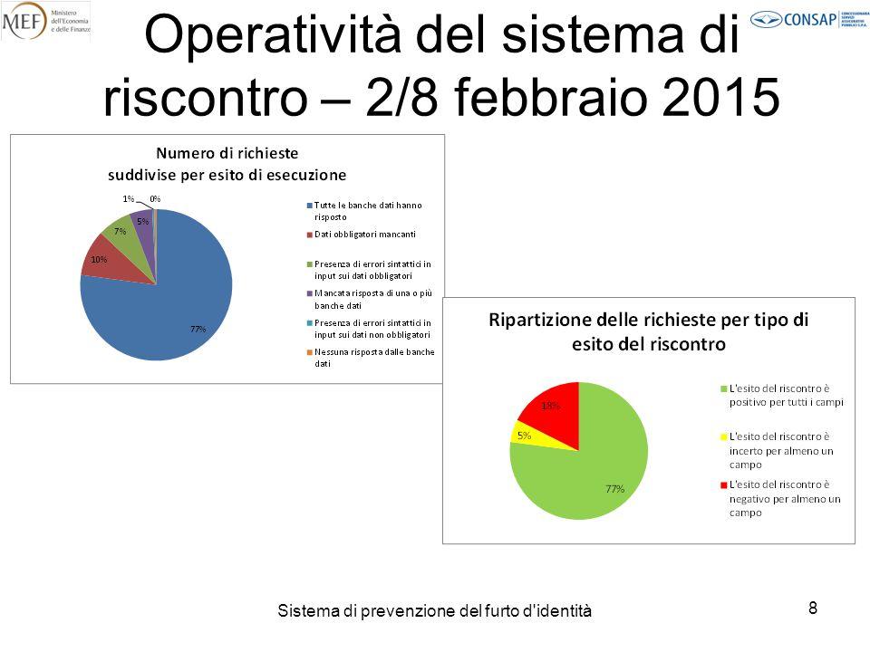 Operatività del sistema di riscontro – 2/8 febbraio 2015