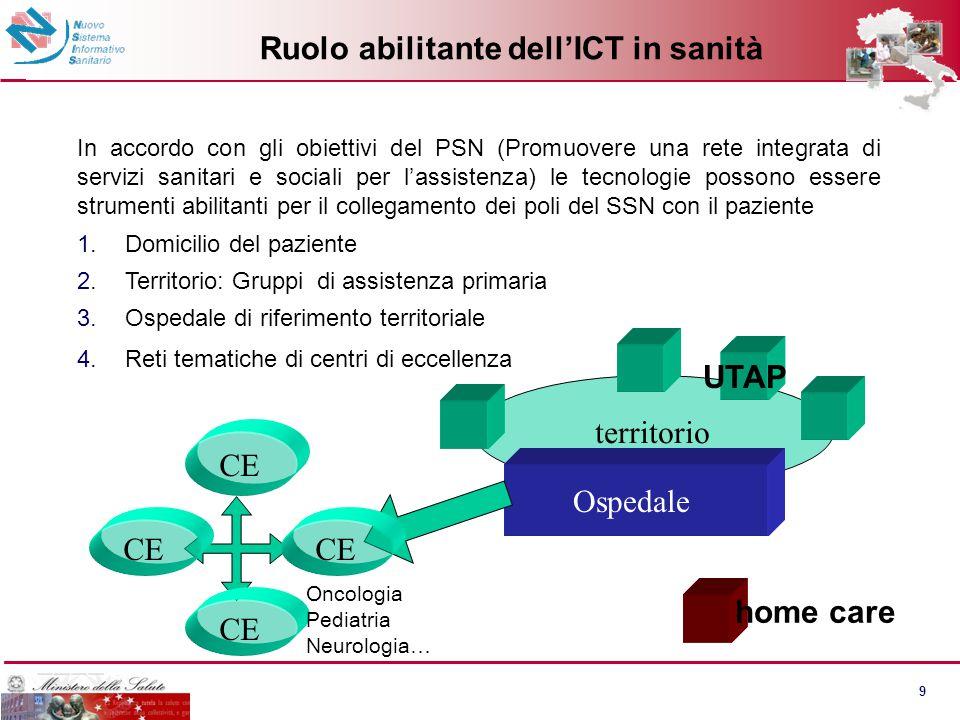 Le aree della sanità in rete