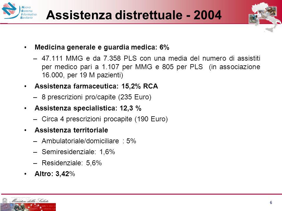 Attività di ricovero - 2004 8,7 milioni degenze. 3,8 milioni DH. Istituti pubblici: 672 (206 <120pl, 280 120-400 pl, 186 >400 pl)