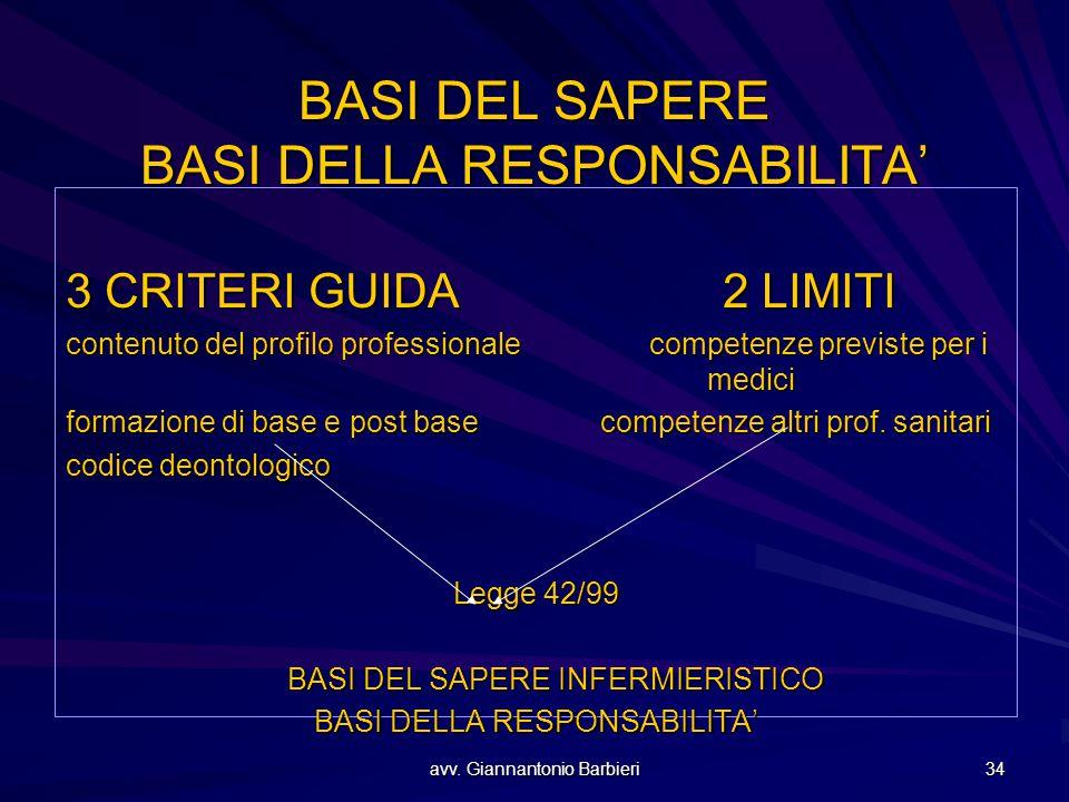 BASI DEL SAPERE BASI DELLA RESPONSABILITA'