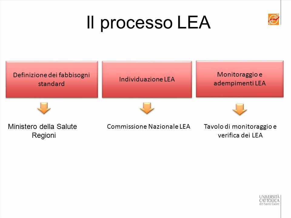 Il processo LEA Definizione dei fabbisogni standard Individuazione LEA