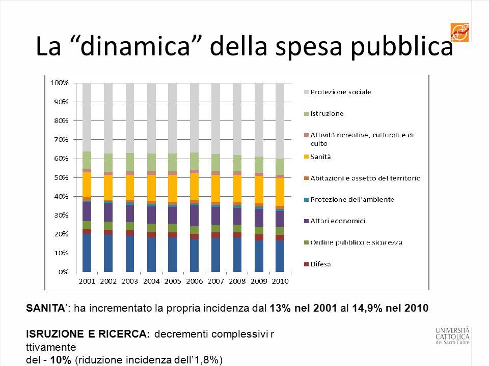 La dinamica della spesa pubblica