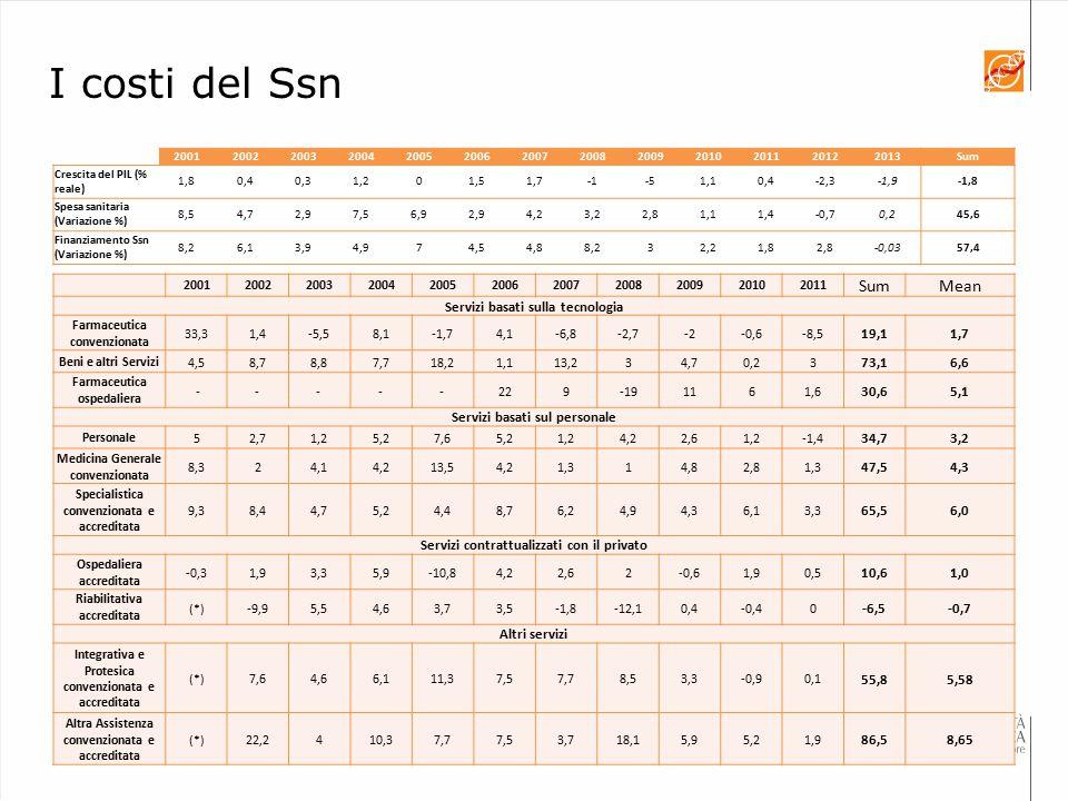I costi del Ssn Sum Mean Servizi basati sulla tecnologia 19,1 1,7 73,1