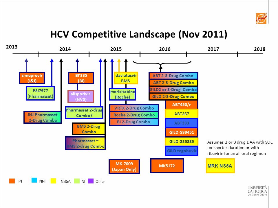 HCV Competitive Landscape (Nov 2011) Pharmasset – BMS 2-drug Combo
