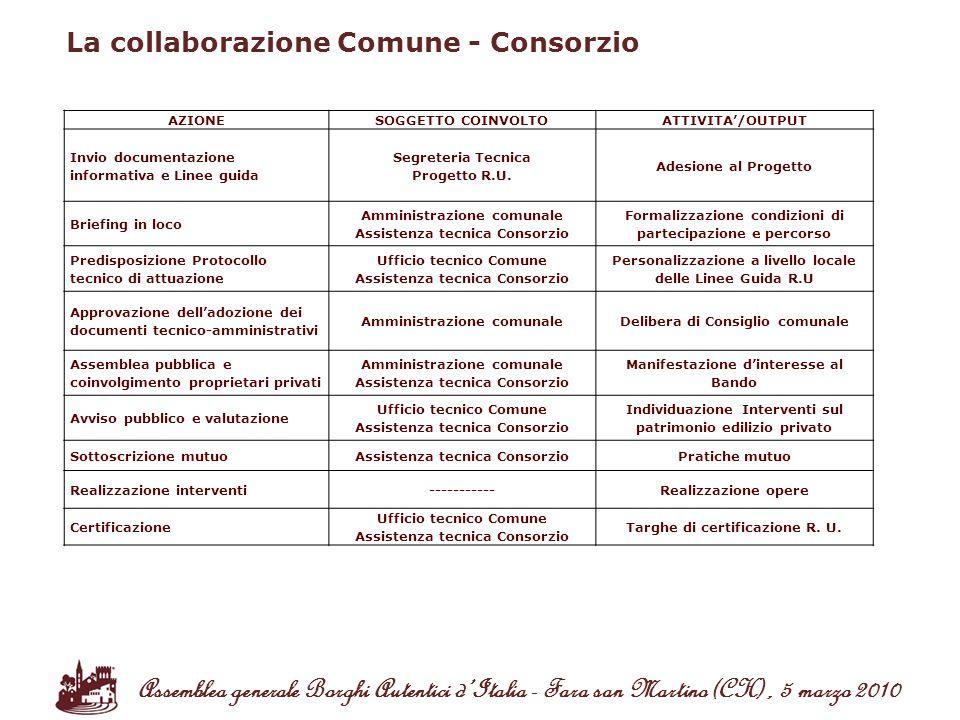 La collaborazione Comune - Consorzio