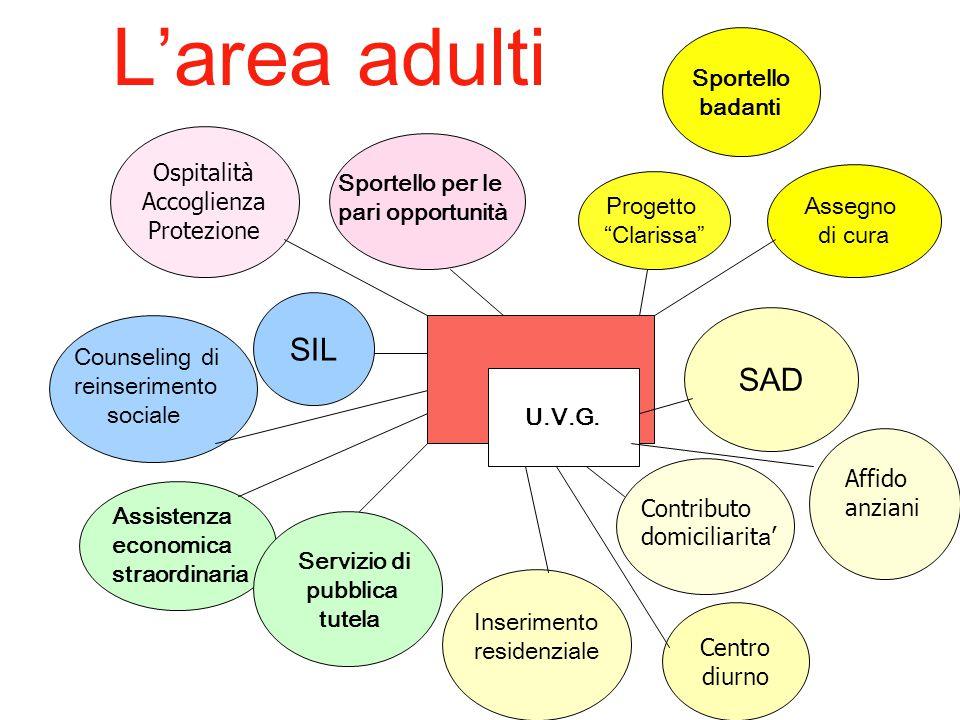 L'area adulti SIL SAD Sportello badanti Ospitalità Accoglienza
